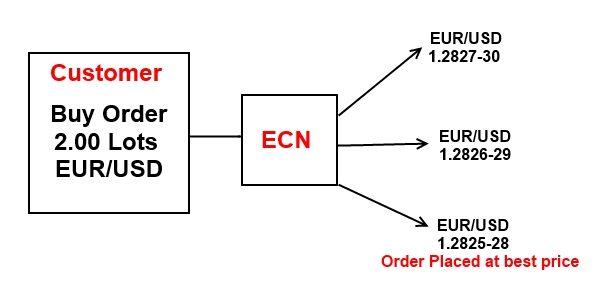Tentang Trading ECN