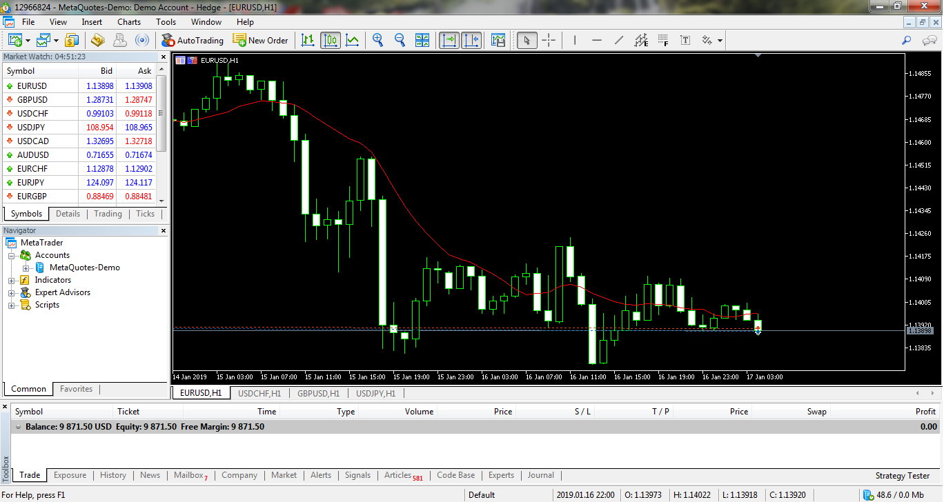Metatrader 5 - Solo Training Center